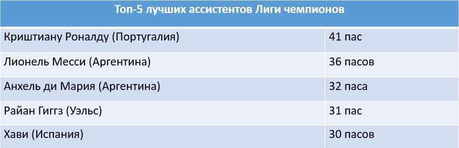 Лионель Месси и Криштиану Роналду