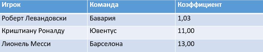 Роберт Левандовски и Мануэль Нойер