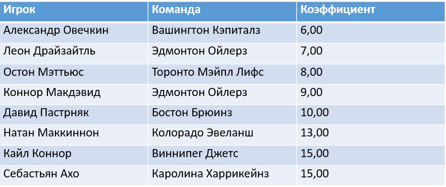 Александр Овечкин получал Морис Ришар Трофи девять раз за 15 сезонов