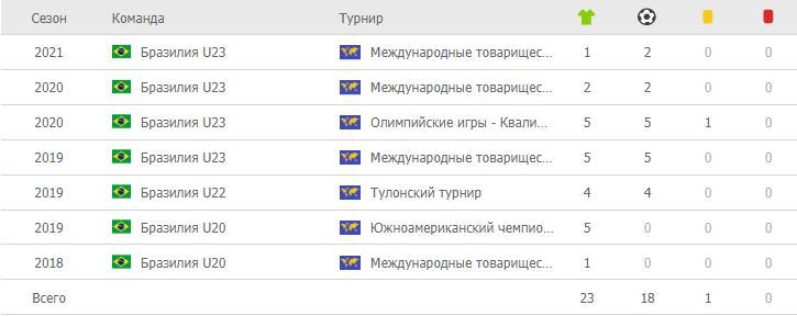 Матеус Кунья, 23 игры и 18 голов.