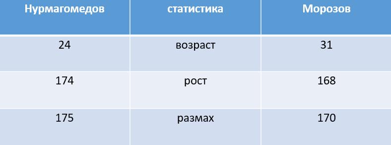 Умар Нурмагомедов на турнире PFL 6