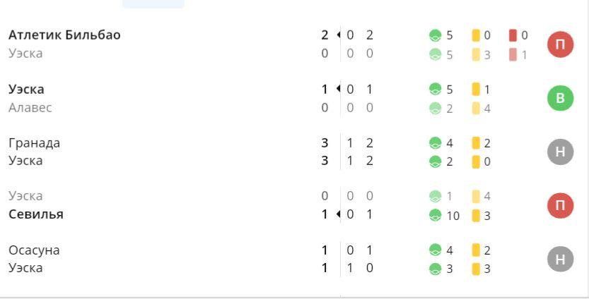Результаты последних матчей Уэски в рамках чемпионата…
