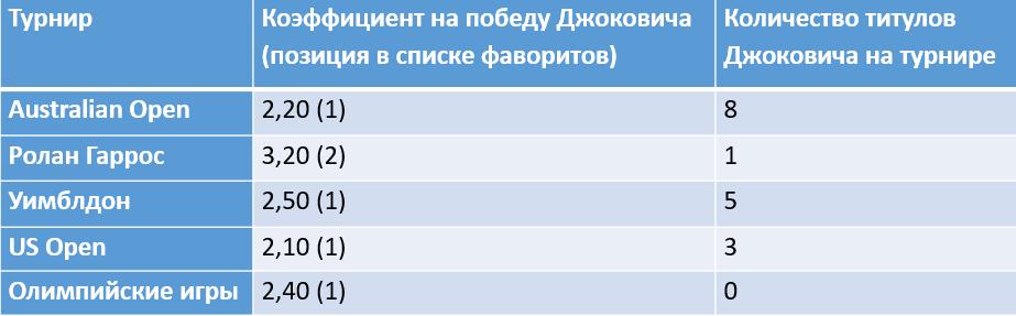 Новак Джокович празднует победу над Милошем Раоничем на Western & Southern Open в августе 2020 года