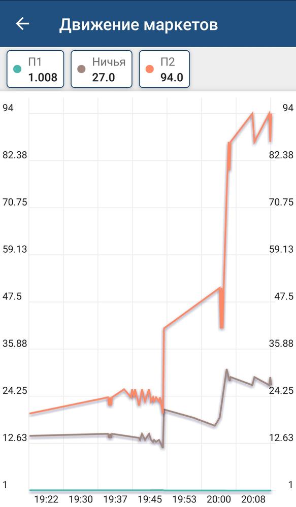 движения ставок на исходы рынка